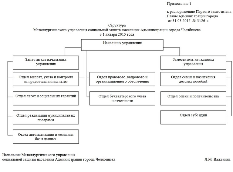 Положение о Металлургическом УСЗН Администрации города Челябинска